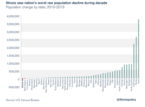 https://www.illinoispolicy.org/illinois-saw-nations-worst-population-loss-during-the-decade/