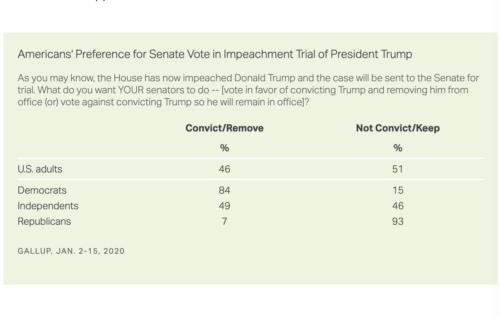 https://news.gallup.com/poll/283364/senate-trial-begins-approve-trump.aspx?utm_source=alert&utm_medium=email&utm_content=morelink&utm_campaign=syndication