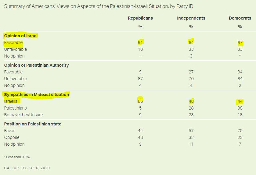 https://news.gallup.com/poll/293114/majority-again-support-palestinian-statehood.aspx