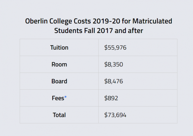 https://www.oberlin.edu/admissions-and-aid/tuition-and-fees