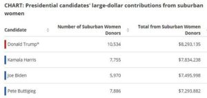 https://www.opensecrets.org/news/reports/suburban-women-donors