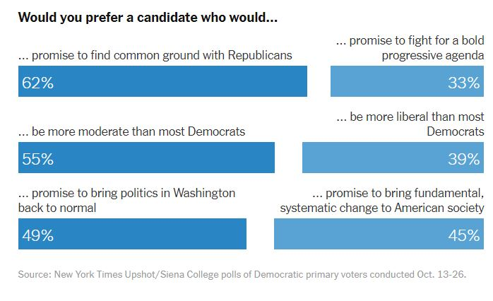 https://www.nytimes.com/2019/11/08/us/politics/democrats-poll-moderates-battleground.html