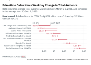 https://variety.com/vip/cable-news-ratings-begin-to-suffer-trump-slump-1234926617/